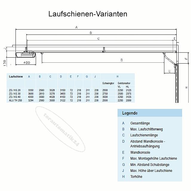 tormatic ZS / BD 40 Laufschiene Zahnriemen